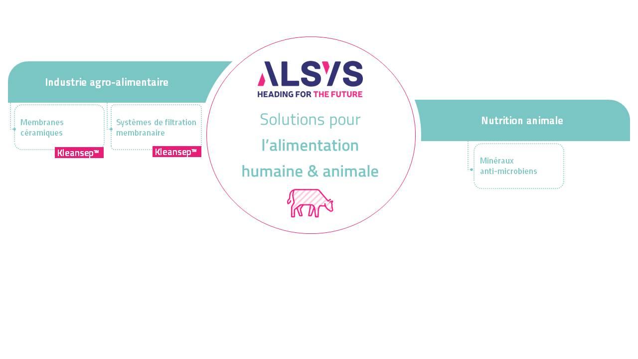 alimentation humaine et animale